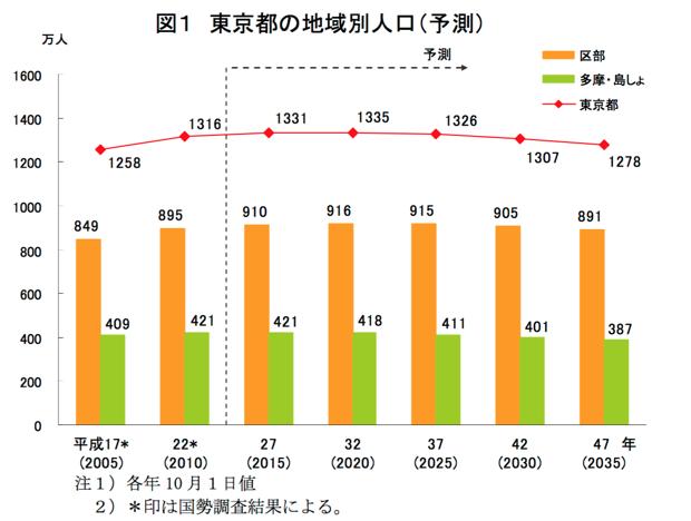 東京都総務局「東京都区市町村別人口の予測」の主な内容より