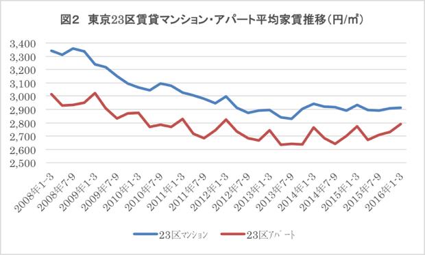 東日本不動産流通機構データより筆者作成